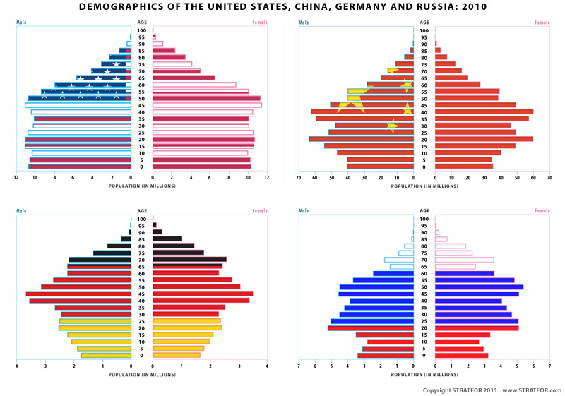 World_demography_800