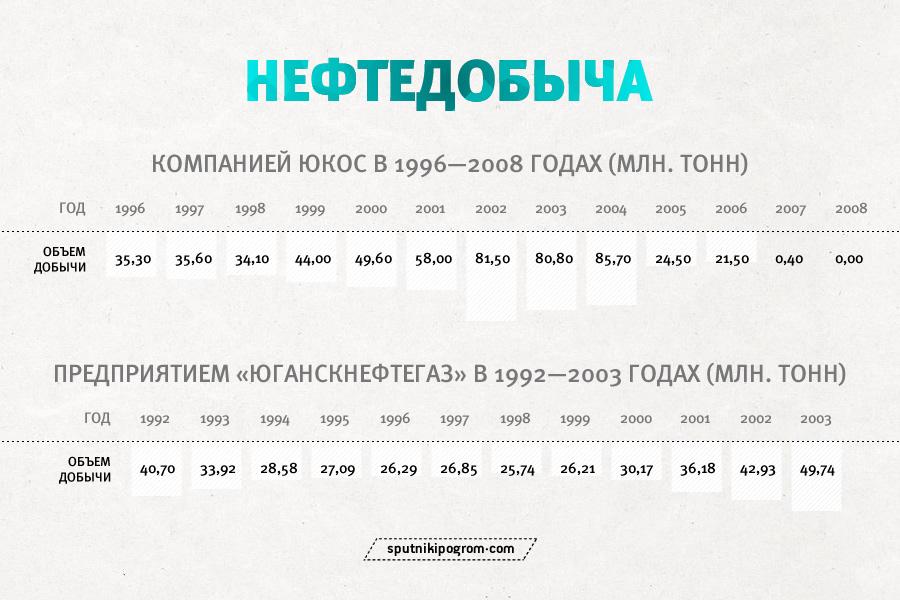 hodorkovsky-business-table1