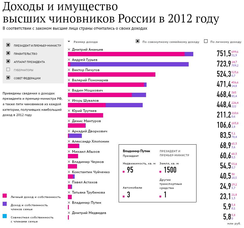 политика-Путин-скромность-песочница-650852