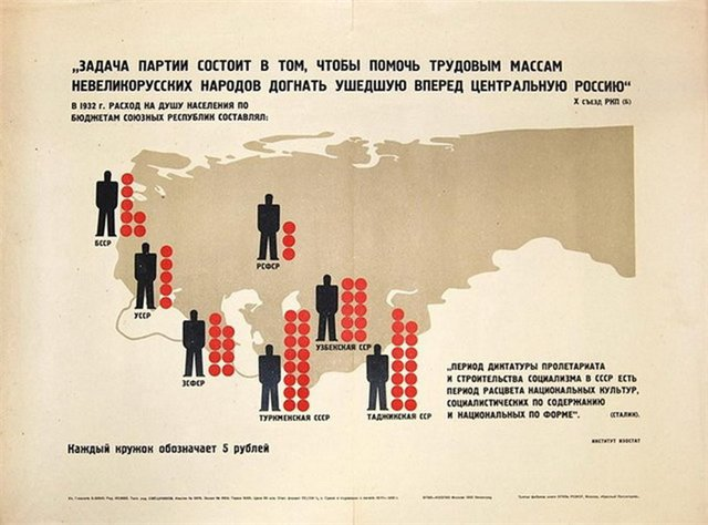 Совесткие традиции угнетения русской нации в современной политике РФ 1-09