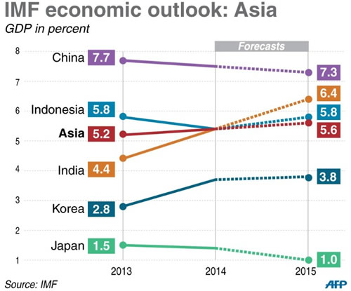 asia-growth-data