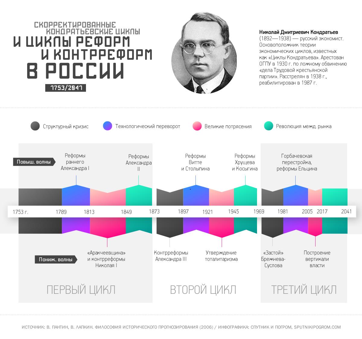 kondratiev1-big