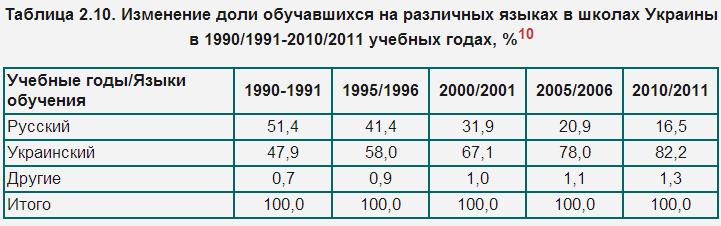 Забавный факт: число учеников врусских школах примерно вдва раза выше, чем вукраинских.