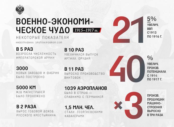 Военно-промышленная мобилизация Российской империи: как царь обошелся без репрессий? Mob-infoxx