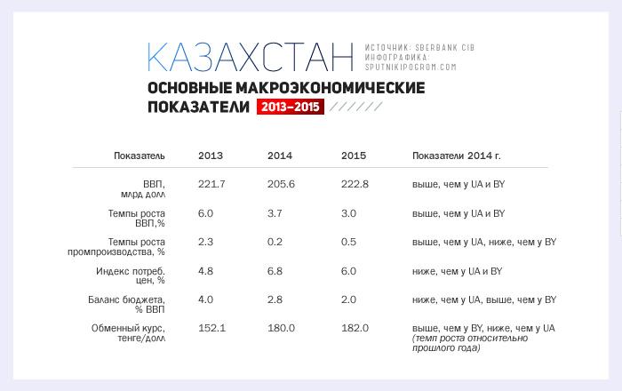 ua-kz-by-info3kz