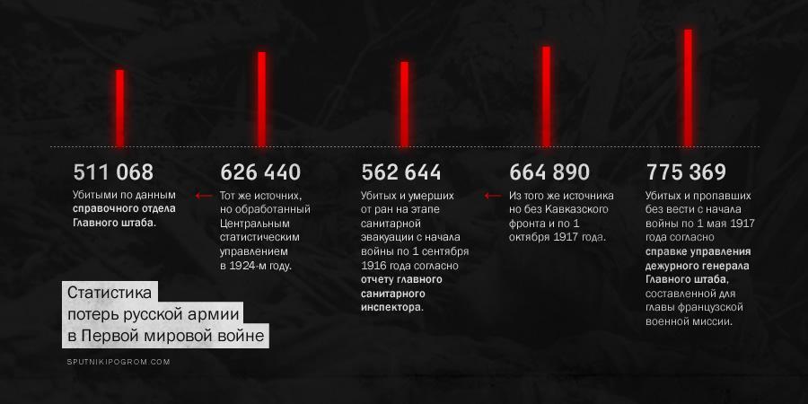 Русские потери в Первой мировой: цифры реальные и цифры советские (исчерпывающий текст) Loss01