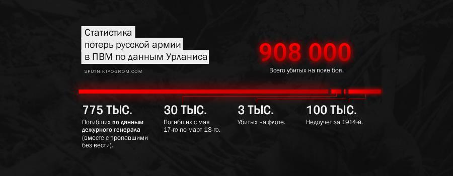 Русские потери в Первой мировой: цифры реальные и цифры советские (исчерпывающий текст) Loss02