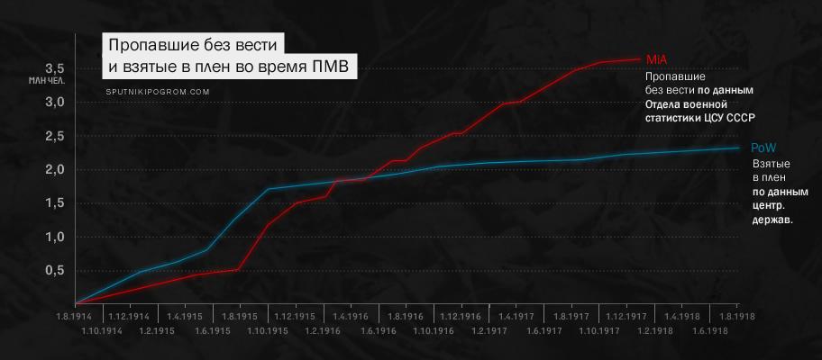 Русские потери в Первой мировой: цифры реальные и цифры советские (исчерпывающий текст) Loss03