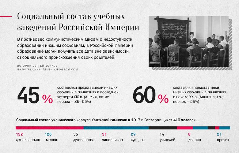 Историк Сергей Волков о цифрах и фактах: Россия, которую мы потеряли Volkov03