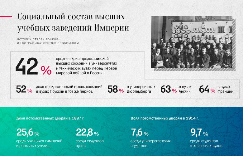 Историк Сергей Волков о цифрах и фактах: Россия, которую мы потеряли Volkov044