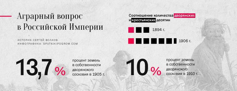 Историк Сергей Волков о цифрах и фактах: Россия, которую мы потеряли Volkov06