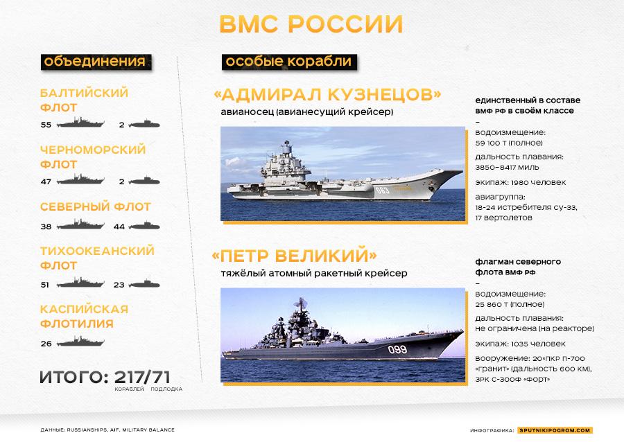 комплекты классификация кораблей вмф россии важно выбрать
