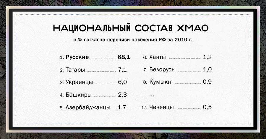 Там, где живет нефть: ХМАО. Часть II: костры межнациональной дружбы — Sputnik & Pogrom