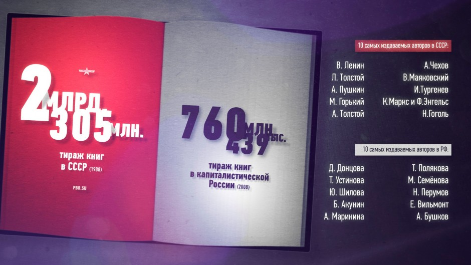 Отсутствует, например, пункт «Асколько изизданных вСССР книг было издано нарусском языке?» Исильноли упала культура нашего общества, если «Народные песни казахов (наказахском языке)» сейчас непопадают встатистику изданного вРФ?