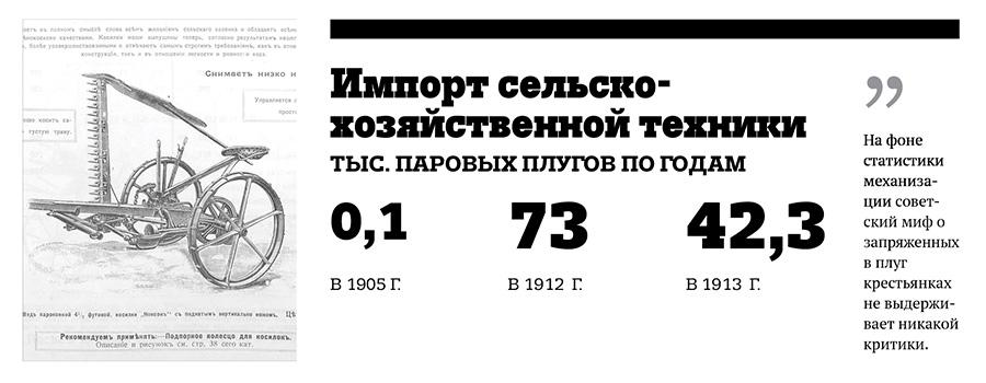 Сельское хозяйство Российской Империи: статистика Agr3